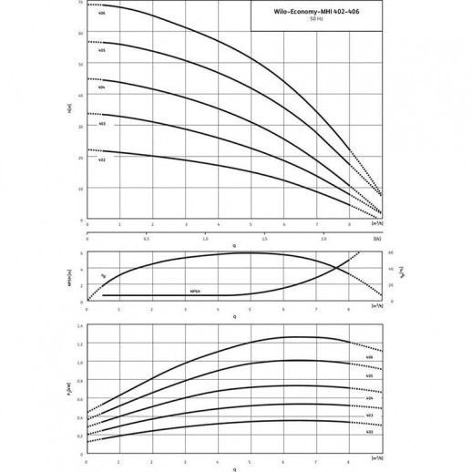 Центробежный насос WILO Economy MHI 402 (1~230 В, EPDM) арт. 4024292