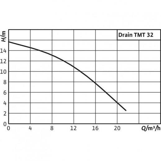Погружной насос для сточных вод WILO Drain TMT 32M113/7,5Ci арт. 2780032