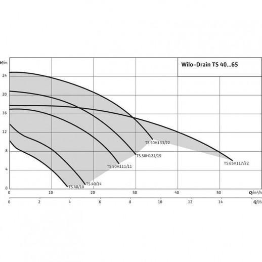 Погружной насос для сточных вод WILO TS 40/14 3-400-50-2-10M KA арт. 2063930