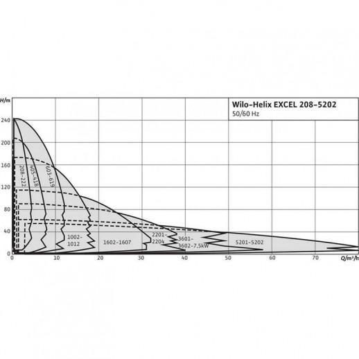 Вертикальный многоступенчатый насос WILO Helix EXCEL 208-1/16/E/KS арт. 4171970