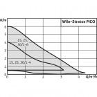 Циркуляционный насос WILO Stratos PICO 25/1-6 арт. 4132463