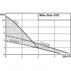 Циркуляционный насос WILO Star-STG 25/6 арт. 4050266