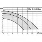 Напорная установка отвода сточной воды WILO DrainLift Box 40/10 арт. 2521822