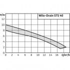 Погружной насос для сточных вод WILO Drain STS 40/8 (3~400 В) арт. 2065870