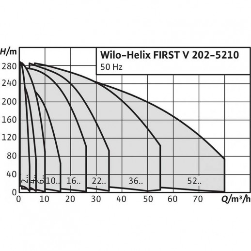 Вертикальный многоступенчатый насос WILO Helix FIRST V 202-5/16/E/S/ арт. 4201016