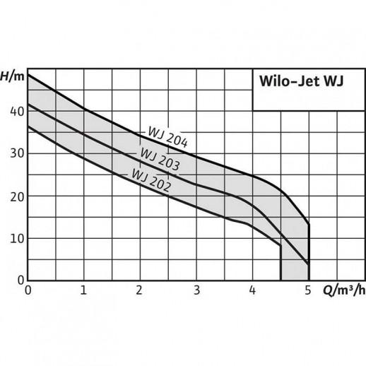 Поверхностный насос WILO Jet WJ 203 (1~230 В) арт. 4081225