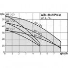 Поверхностный насос WILO MultiPress MP 603 (3~230/400 В) арт. 4032130