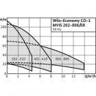 Насосная станция WILO Economy CO-1 MVIS 204/ER/ (PN 6) арт. 2504168