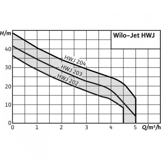 Насосная станция WILO Jet HWJ 50 L 204 (1~230 В) арт. 2531177
