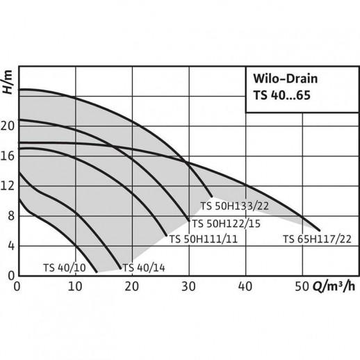 Погружной насос для сточных вод WILO Drain TS 40/14-A (1~230 В) арт. 2063929