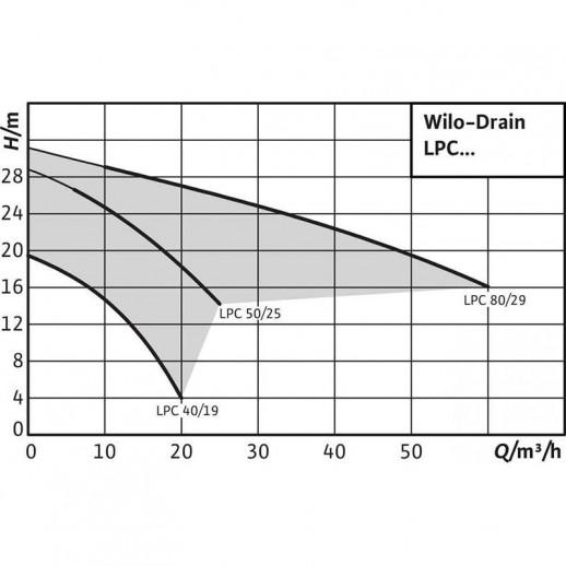 Самовсасывающий переносной насос WILO Drain LPC 80/29 арт. 2081693