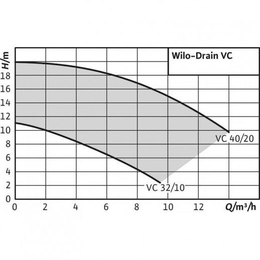 Вертикальный насос для грязной воды WILO Drain VC 32/10 (3~400 В) арт. 2044583