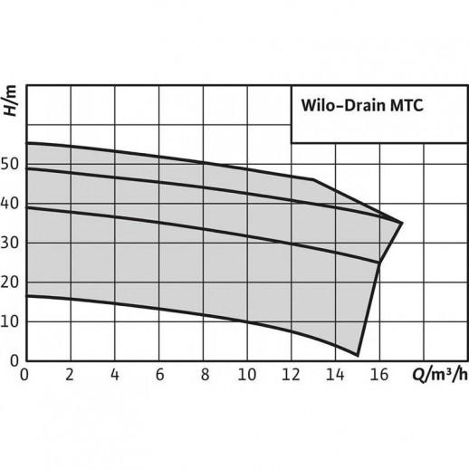 Погружной насос для сточных вод WILO Drain MTC 32F39.16/30Ex (3~400 В) арт. 2081262