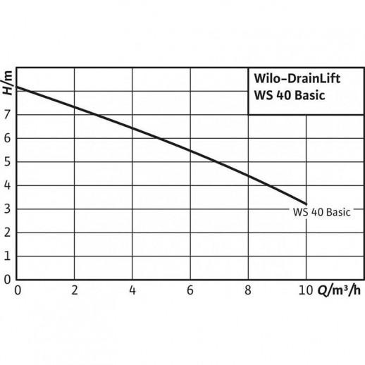 Напорная установка отвода сточной воды WILO DrainLift WS 40 E/TC 40 BV 1~ арт. 2525600