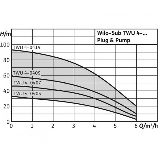 Колодезный насос WILO Sub TWU 4-0409-C-Plug&Pump/FC (1~230 V, 50 Гц) арт. 6049387
