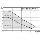 Циркуляционный насос WILO Stratos PICO-Z 25/1-6 арт. 4184693