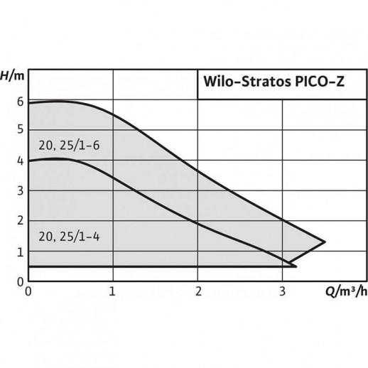 Циркуляционный насос WILO Stratos PICO-Z 20/1-4 арт. 4184690