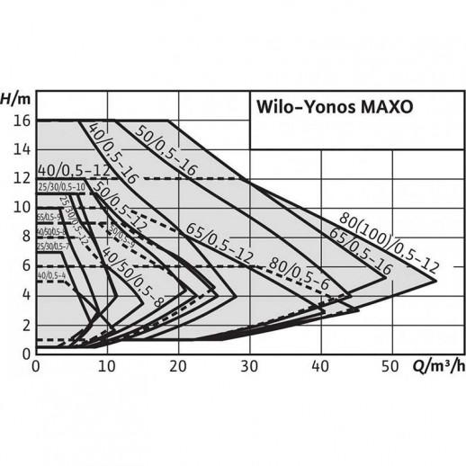 Циркуляционный насос WILO Yonos MAXO 25/0,5-12 арт. 2120641