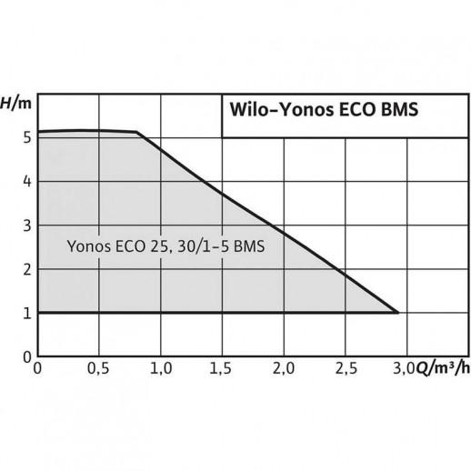 Циркуляционный насос WILO Yonos ECO 30/1-5 BMS арт. 2150701