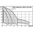 Вертикальный многоступенчатый насос WILO Multivert MVIL 302 (3~400 В) арт. 4087739