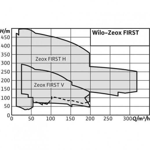 Нормальновсасывающий высоконапорный центробежный насос WILO Zeox FIRST H 3202-7,5-2 арт. 4191740