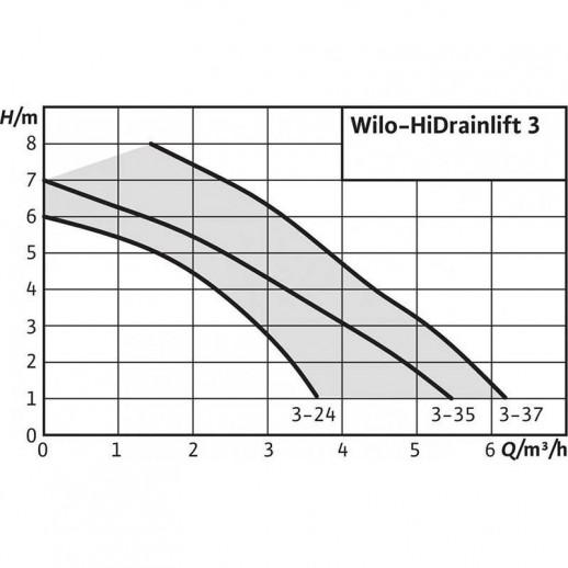 Напорная установка отвода сточной воды WILO HiDrainlift 3-24 арт. 4191678