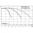 Высокоэффективная, автоматическая, готовая к подключению установка WILO SiFlux 21-IP-E 40/160-4/2-SC-16-T4 арт. 4189217