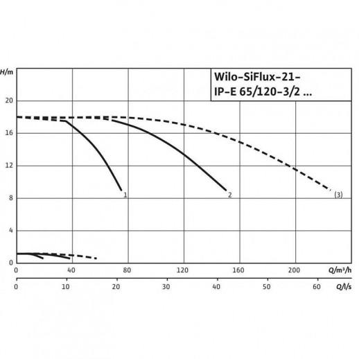 Высокоэффективная, автоматическая, готовая к подключению установка WILO SiFlux 21-IP-E 65/120-3/2-SC-16-T4 арт. 4189228