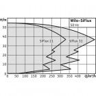 Высокоэффективная, автоматическая, готовая к подключению установка WILO SiFlux 21-IP-E 50/150-4/2-SC-16-T4 арт. 4189223