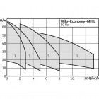 Центробежный насос WILO Economy MHIL 106 (3~400 В) арт. 4083891