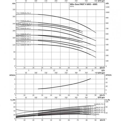 Нормальновсасывающий высоконапорный центробежный насос WILO Zeox FIRST V 6003/B-37-2 арт. 4191941