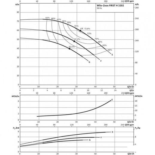 Нормальновсасывающий высоконапорный центробежный насос WILO Zeox FIRST H 3202-5,5-2 арт. 4191741