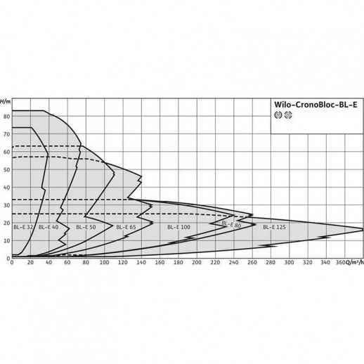 Блочный насос WILO CronoBloc-BL-E 32/140-2,2/2-R1 арт. 2159698