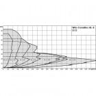 Блочный насос WILO CronoBloc-BL-E 40/120-2,2/2-R1 арт. 2159704