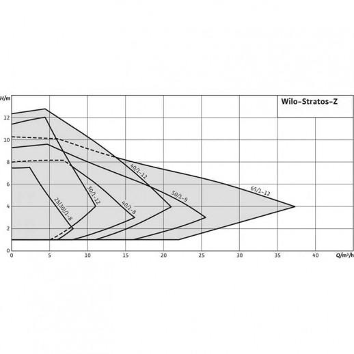 Циркуляционный насос WILO Stratos-Z 25/1-8 арт. 2090469