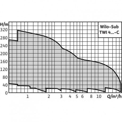 Колодезный насос WILO Sub TWI 4.02-09-CI (3~400 V, 50 Гц) арт. 6079245