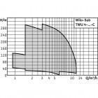 Колодезный насос WILO Sub TWU4.08-05-EM-C (1~230 V, 50 Гц) арт. 6081619