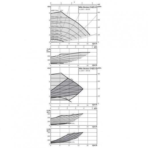 Циркуляционный насос WILO Stratos-Z 40/1-8 GG арт. 2090477