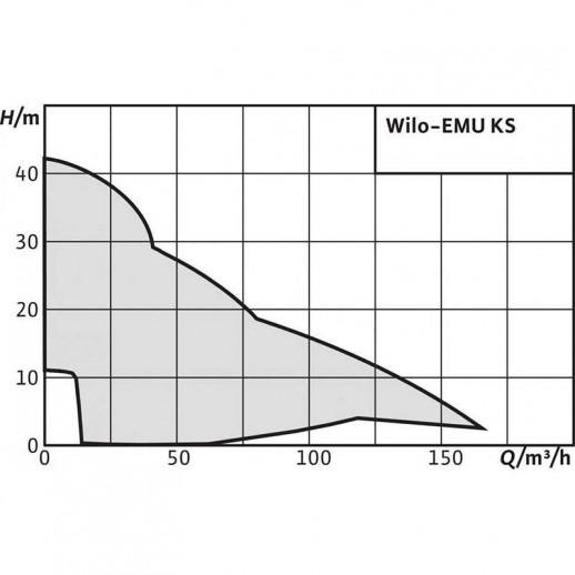 Фекальный насос WILO EMU KS 8 ES арт. 6019741