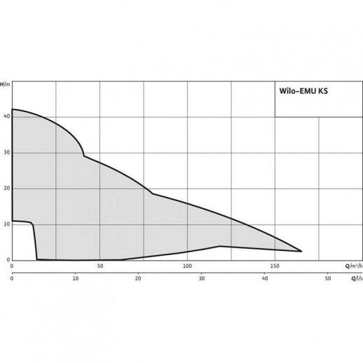 Фекальный насос WILO EMU KS 8 DS арт. 6019739