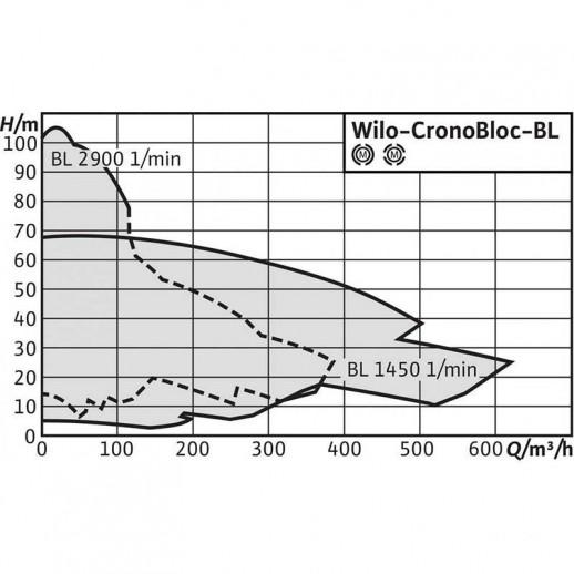 Блочный насос WILO CronoBloc-BL 32/160-0,55/4 арт. 2786252