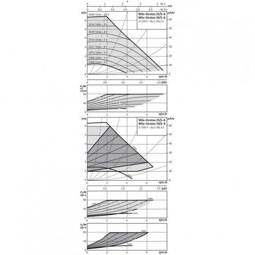 Циркуляционный насос WILO Stratos 30/1-6 PN6/10 арт. 2090449
