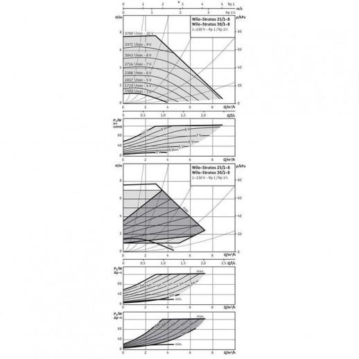 Циркуляционный насос WILO Stratos 30/1-8 арт. 2090450