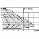 Циркуляционный насос WILO Stratos 25/1-4 PN6/10 арт. 2104225