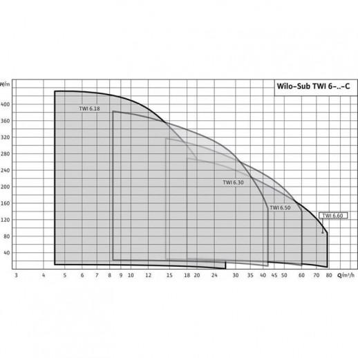 Колодезный насос WILO Sub TWI 6.18-05-CI арт. 6079285