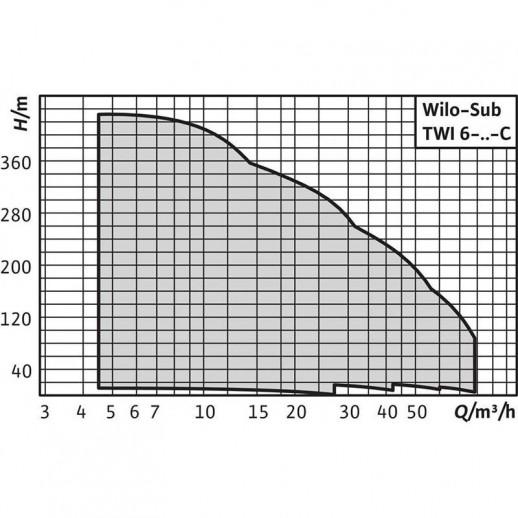 Колодезный насос WILO Sub TWI 6.18-01-CI арт. 6079282