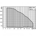 Колодезный насос WILO Sub TWI 6.18-04-CI арт. 6079284