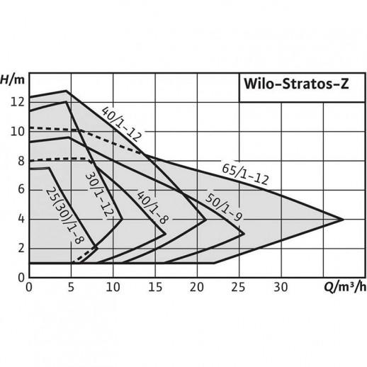Циркуляционный насос WILO Stratos-Z 30/1-12 GG арт. 2090476