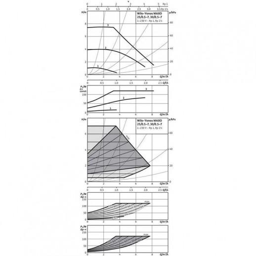 Циркуляционный насос WILO Yonos MAXO 25/0,5-7 арт. 2120639