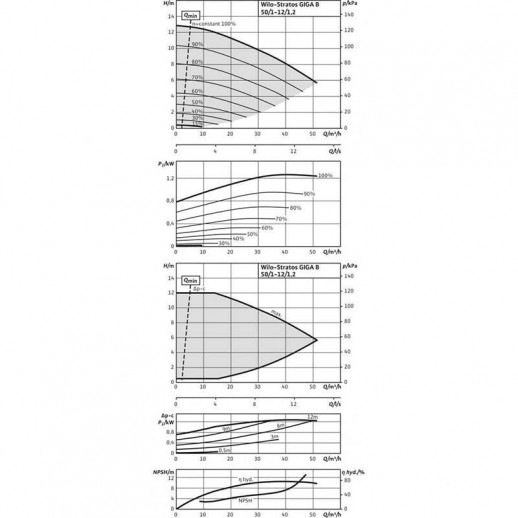 Циркуляционный насос WILO Stratos GIGA B 50/1-12/1,2-R1 арт. 2161523